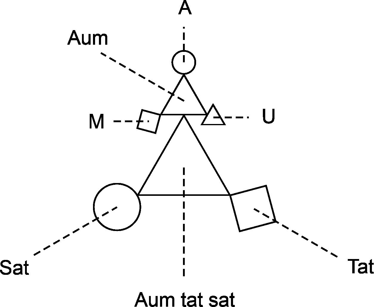 De fractalheid van 'aum tat sat'