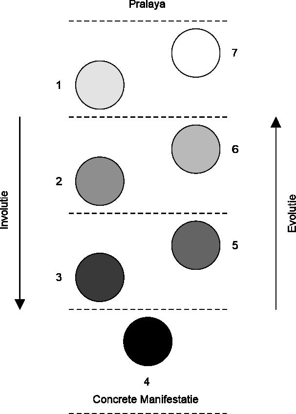 De Cyclus van de Zeven Bollen