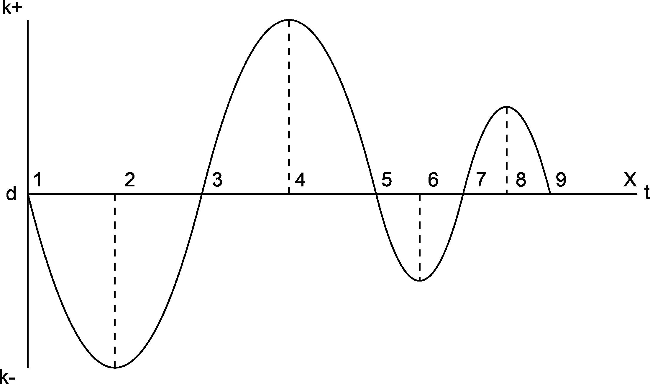 De Karmische Spiraal 1