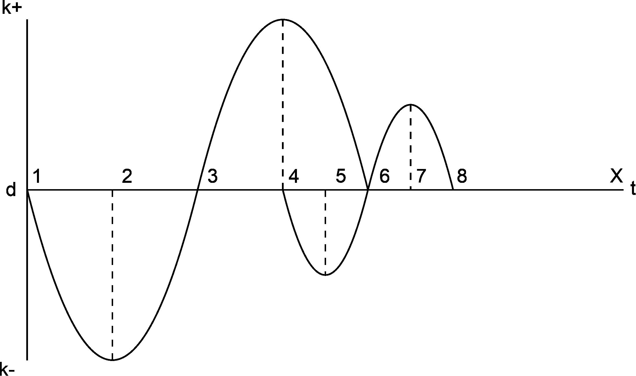 De Karmische Spiraal 2
