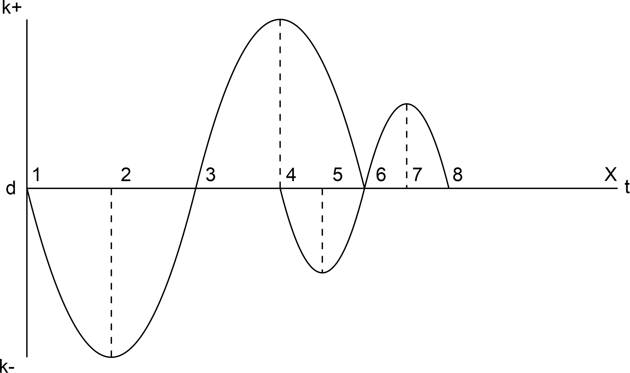 The Karmic Spiral 2